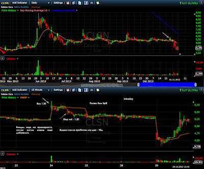 $CLSN - 24.10.13