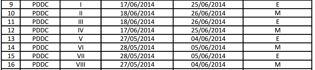 GTU PDDC Summer 2014 Exam Dates