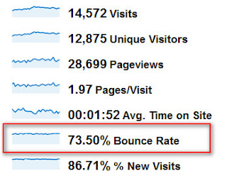 Mengurangi Bounce Rate Blog