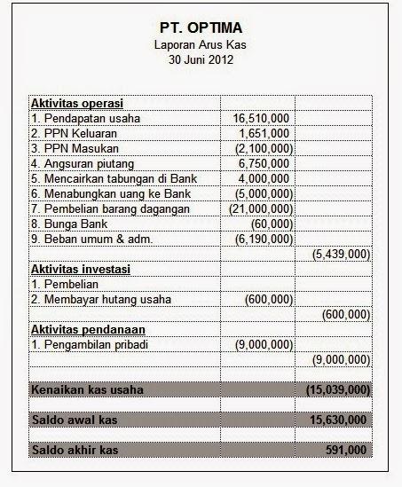 Akuntansifreeline Elemen Pelaporan Keuangan Perusahaan