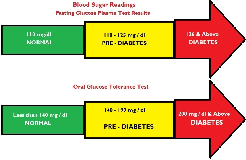 Low Blood Sugar Symptoms: Normal Blood Glucose Levels Range to ...