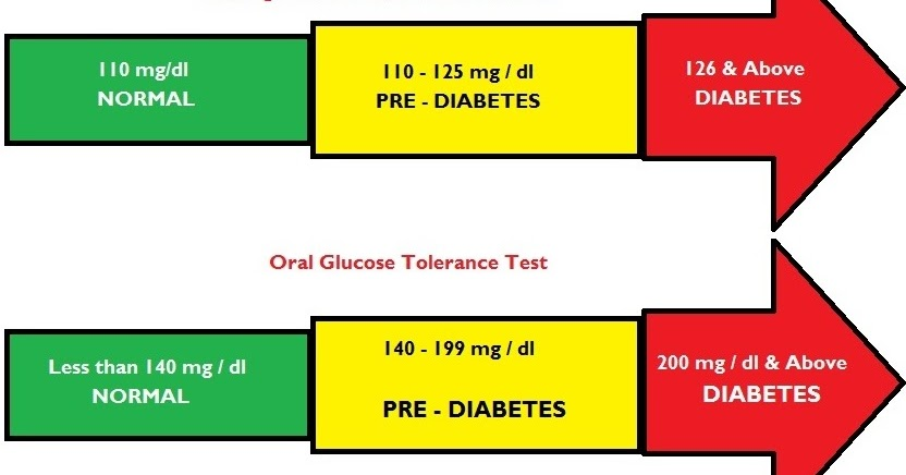 normal blood glucose levels range between