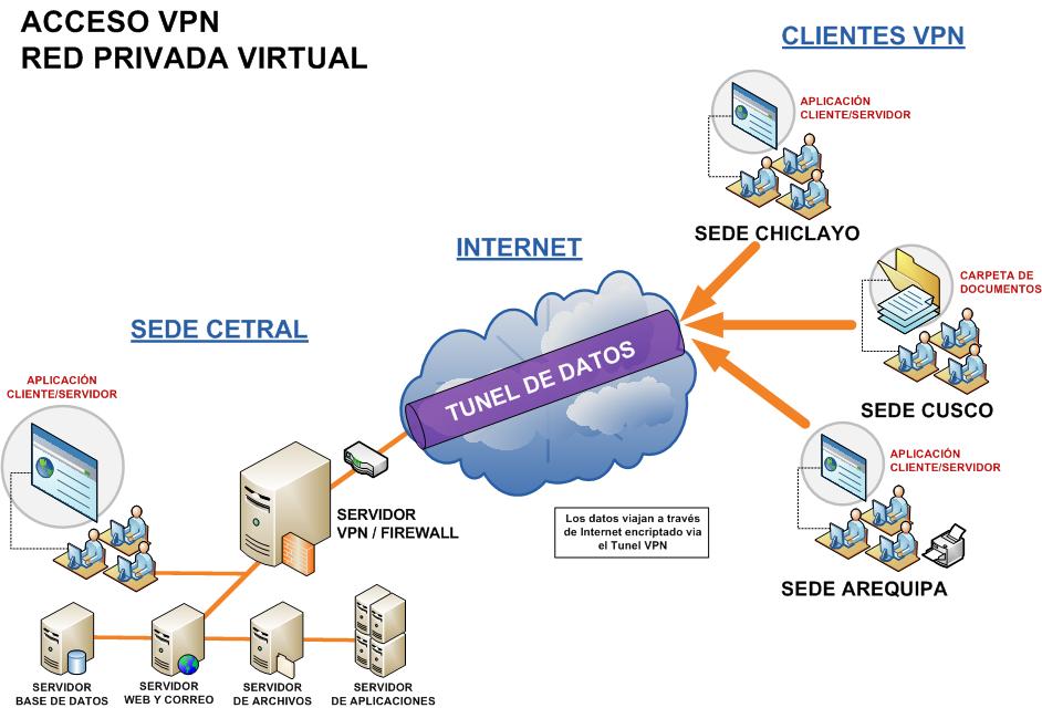 VPN Punto a Punto (site to site)