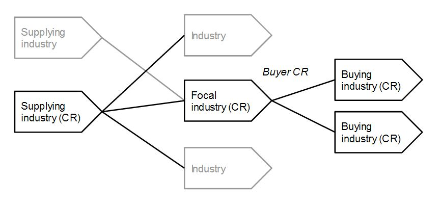 bargaining power of suppliers airbus The five competitive forces that shape strategy are 1) bargaining power of sellers/powerful suppliers 3) bargaining power of buyers/savvy customers 4) the suppliers such as boeing & airbus get the lion's share in profit.