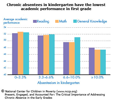 Absenteeism And Student Performance