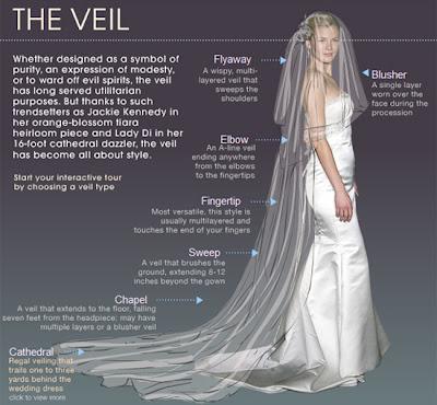 tamanho do véu de noiva