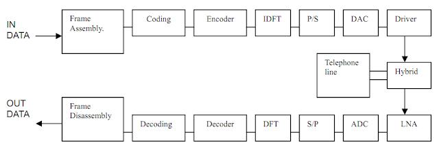 Struktur Model ADSL Yang Menggunakan Sistem Modulasi DMT