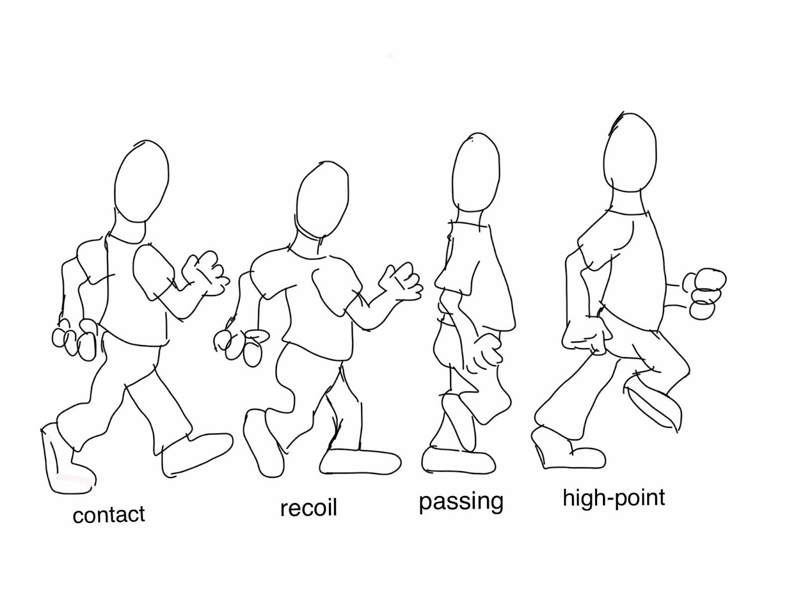 The Helpful Art Teacher: Cartooning and Animation 101: The walk cycle