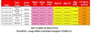 RBT SIGMA DIMALAYSIA