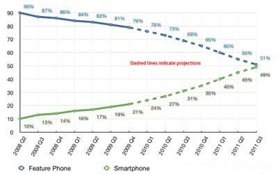 Nielsen US Smartphone