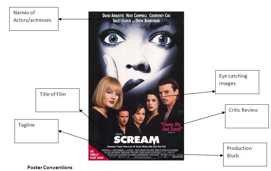 an analysis of the narrative elements in a horror film There are many production and story elements employed by burton which are typical of the horror genre 'edward scissorhands' is a variation of the dark classic frankenstein as both are presented as 'monsters' that disturb the peace and calm of an unsuspecting society.