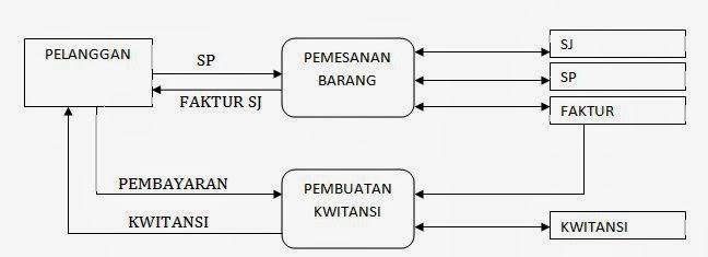 Data flow diagram dfd sri siti rohani dan terakhir buat bagian bagian dari data flow diagram tersebut diantaranya ada 3 bagian akan dijelaskan ccuart Images