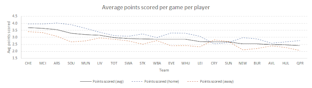 Fantasy points scored per game per player