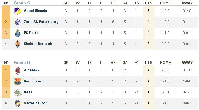 UEFA Champions League 2011/12 group A B C standings