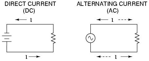 Perbedaan Arus Listrik AC dan DC