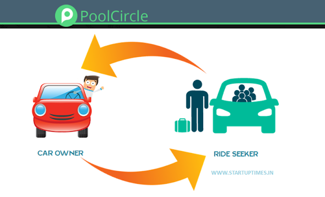 PoolCircle Startup Business Model 2016