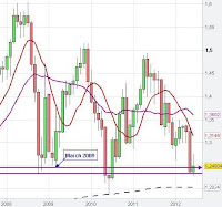 monthly euro chart analysis
