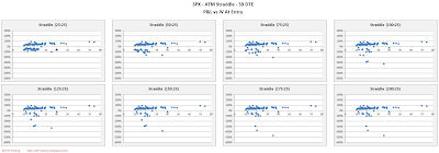 SPX Short Options Straddle Scatter Plot IV versus P&L - 59 DTE - Risk:Reward 25% Exits
