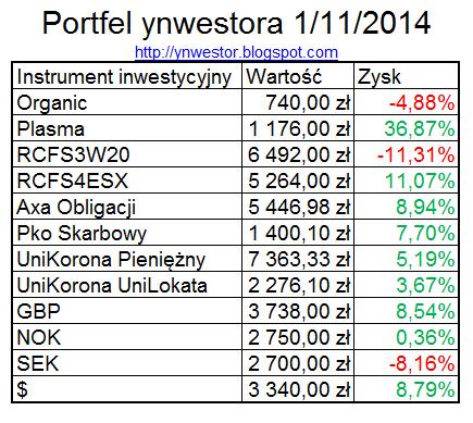 portfel inwestycyjny listopad 2014
