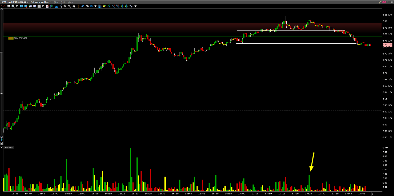Scalping futures can be a great way to hedge a big up day or just pass the pass the time. There are techniques to scalping futures that if done right be fun, profitable, and protect your existing positions. If done wrong they can be detrimental.