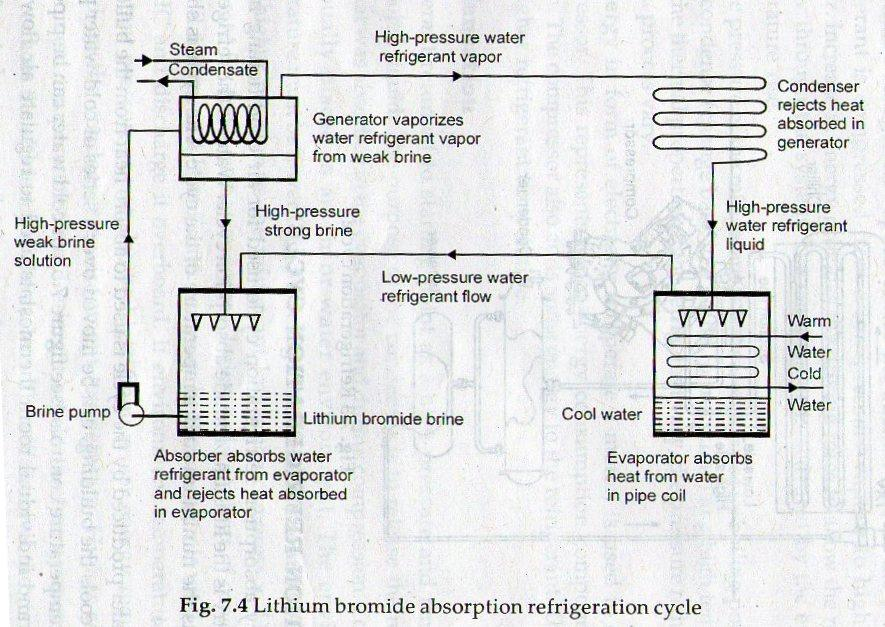 vapour absorption refrigeration cycle pdf
