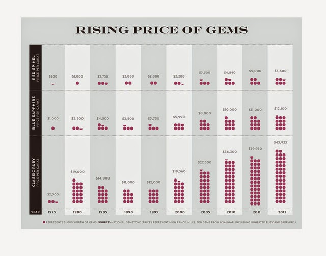 value of gemstones chart: Welcome to navneet gems blog a place for great information