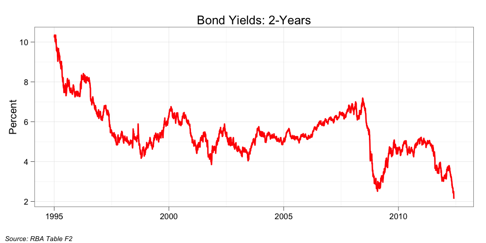 bonds and yields Yields corporate bonds are among the highest yielding fixed income securities in fact, the yield differential over treasuries may be great enough to outpace.
