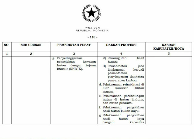 LAMPIRAN UU NO. 23 TAHUN 2014 TENTNG PEMDA BIDANG KEHUTANAN
