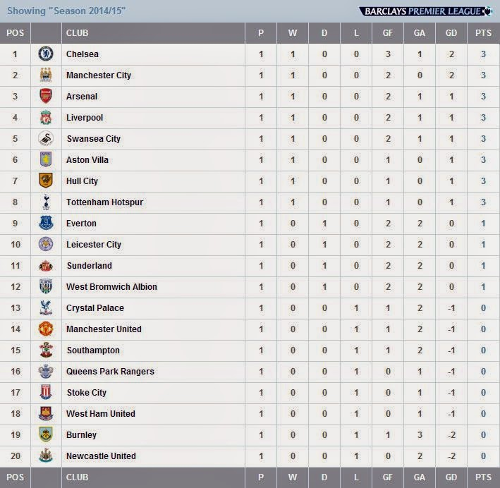 Epl fixtures log table latest epl standings 2018