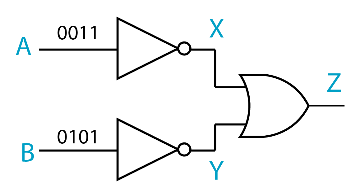 logic gate and output