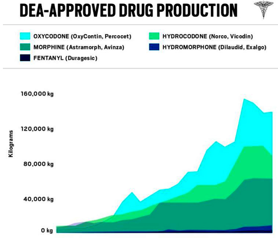 DEA approved drug production