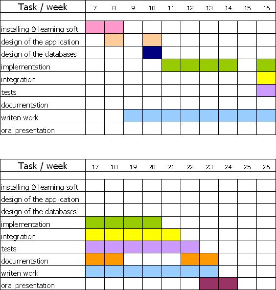grafica de gantt. En Microsoft Excel 2002,