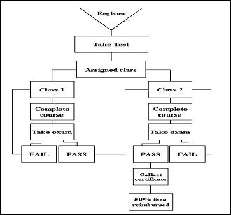 Belajar ielts kampung inggris pare how to do task 1 ccuart Choice Image