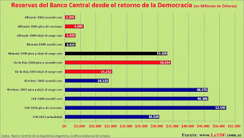 Banco Central: Reservas de 1983 a 2013