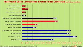 Banco Central: Reservas de 1983 a 2013