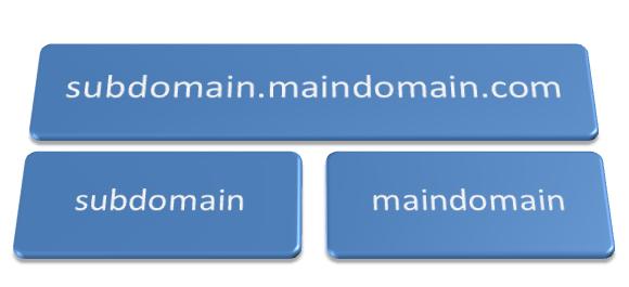 Setup a Sub Domain on a Blogger Custom Domain Blog
