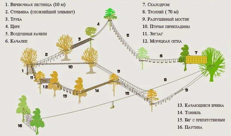 Схема веревочного парка №2