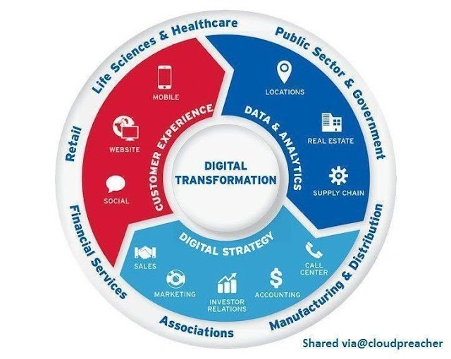 Digital Transformation in any sector