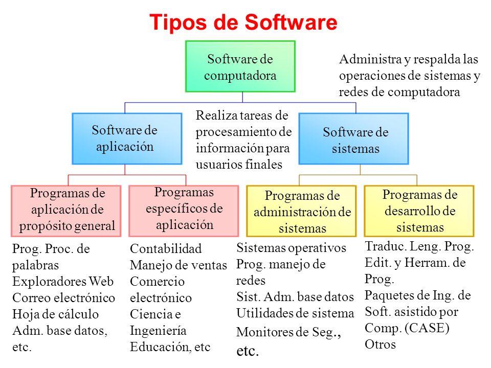 Software de aplicacion for Origen y definicion de oficina