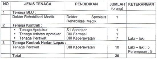 Lowongan Kerja RSJ Dr Radjiman Wediodiningrat Lawang