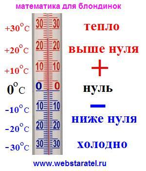 Тринадцать градусов ниже нуля как записать в цифрах. Температура выше и ниже нуля. Положительная и отрицательная температура. Тепло и холод. Математика для блондинок.