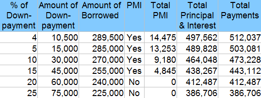 Mortgage Payment Breakdown