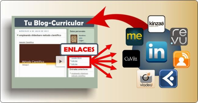 enlaces de blog curricular a c.vitae online