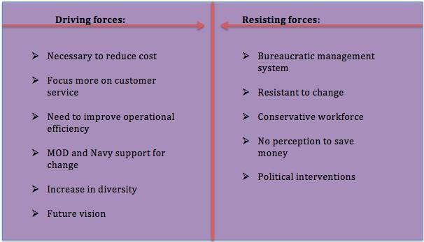 Management of change_ faslane - 100% original papers ...