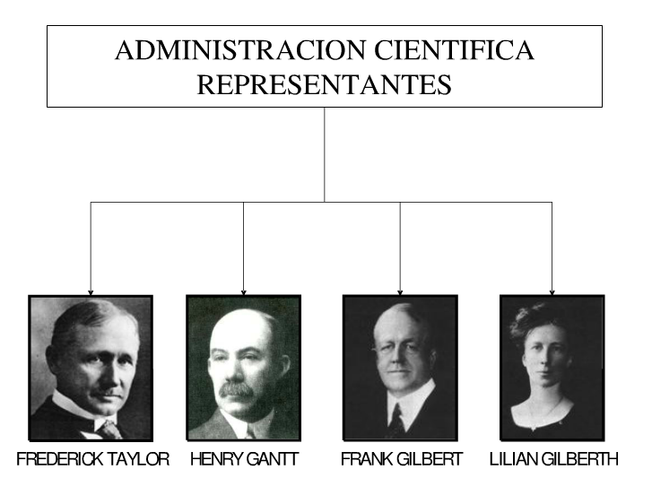 henri fayol versus frank gilbreth Frank gilbreth's best-known contribution to henri fayol was among the first researchers list and discuss 7 of fayol's 14 principles of management.