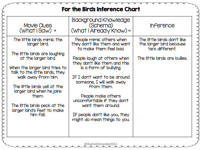 Making Inferences Using Animated Short Films Mrs O Knows – Inferences Worksheet