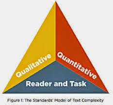 Why Does Text Complexity Matter?