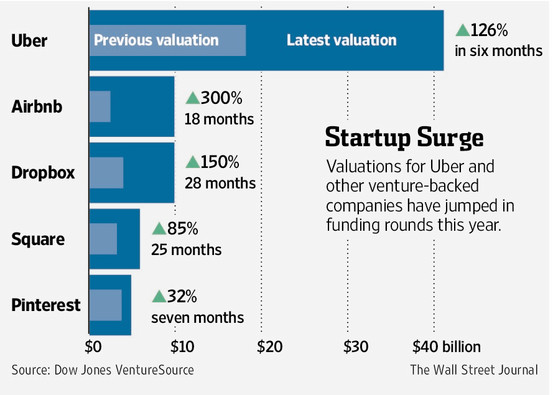 """ uber valuation compared to other unicorns"""