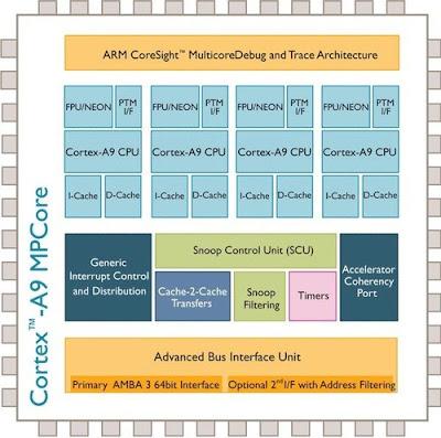 Cortex A9 Architecture