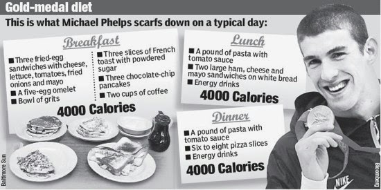 Picture with description of Michael Phelps' typical diet.